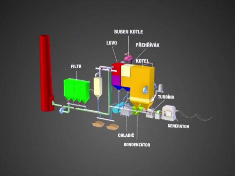 Inženýring, dodávky a montáž technologických celků_Moment